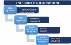 the four steps of digital marketing