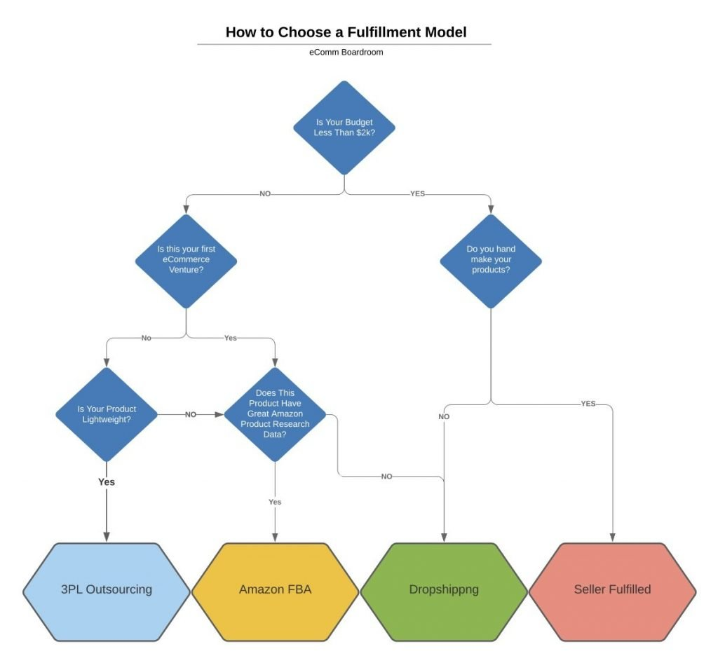 how to choose a fulfillment model